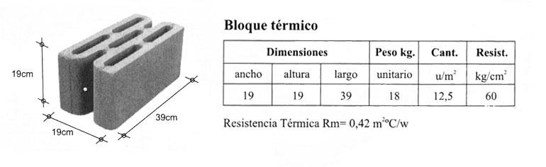 bloque-termico-datos-tecnicos